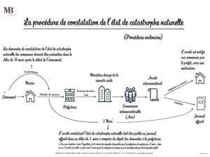 Schéma sur la procédure de constatation de l'état de catastrophe naturelle